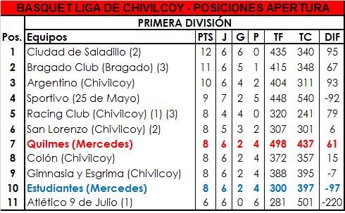 Quilmes consiguió su segundo triunfo y Estudiantes cayó ante Bragado Club