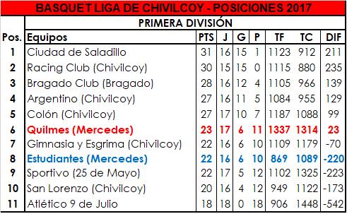 Victoria de Estudiantes y derrota de Quilmes en Primera División