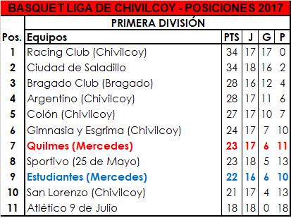 Quilmes venció a San Lorenzo y sueña con el PlayOff
