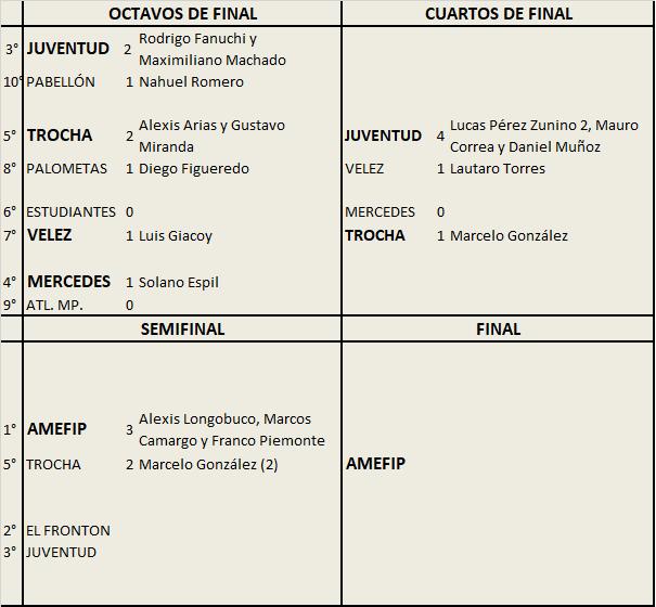 AMEFIP Barrio San Martín venció a Trocha y es finalista del Clausura