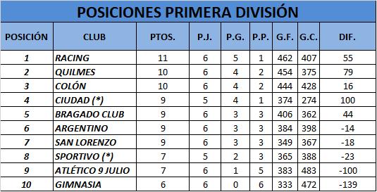 Quilmes cayó por poco ante Deportivo Colón