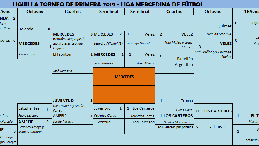 Club Mercedes es el primer finalista de la temporada 2019 de la Liga Mercedina